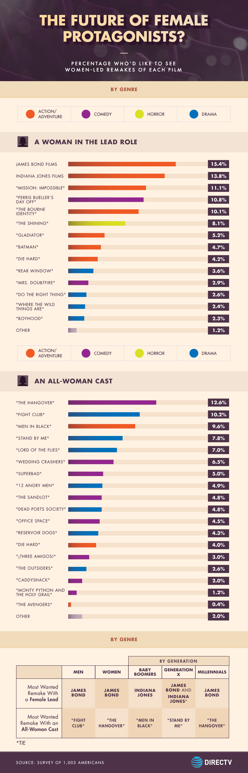 The Future of Female Protagonists? -Percentage Who'd Like To See Women-Led Remakes of Each Film